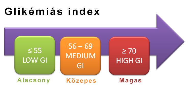 glikémiás indes