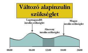 inzulingrafikon