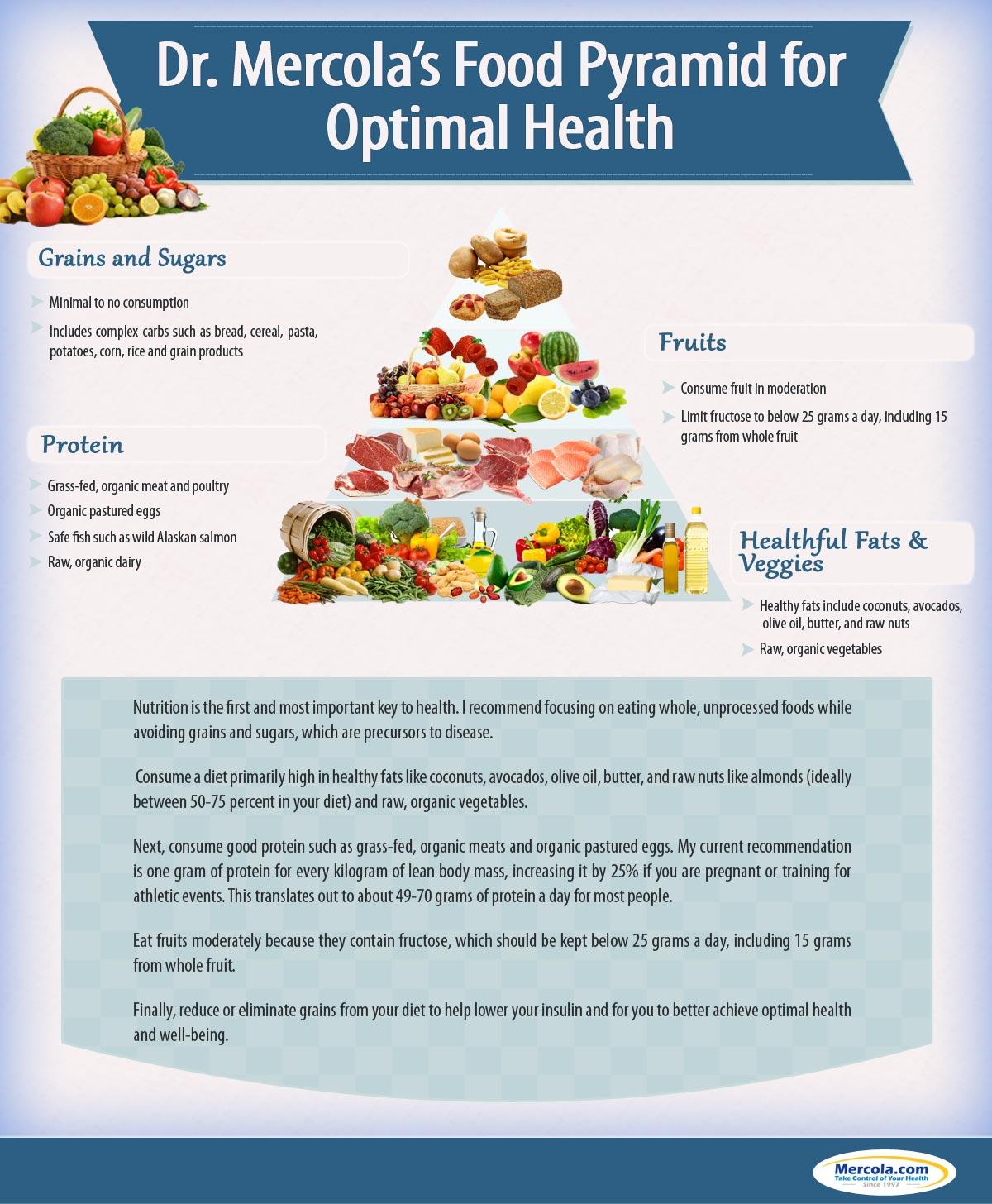 menü ketogén étrend szakaszos böjttel